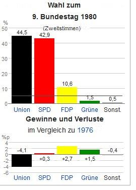 Wie sich die Zeiten geändert haben: SPD + FDP können von solchen Ergebnissen nur noch träumen und die Grünen können sich amüsieren ...